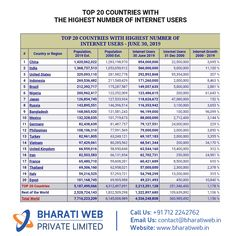 Internet growth in India from 2000 to 2019 is whopping . Internet Marketing Company, Online Marketing Strategies, India, Design Agency, Web Design, Branding, Strong, Search, Business