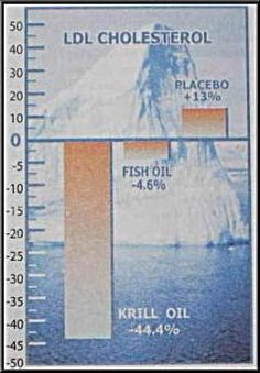 what is krill oil good for heart disease ldl chart