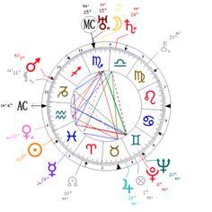 Meher Baba's natal chart.