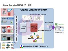 Pro Axia Consultants Business Consulting Group in Osaka, Tokyo, Nagoya, Japan: Global Operation DMP - http://proaxia-consulting.tumblr.com/post/141065694891/pro-axia-consultants-business-consulting-group-in Management accounting analysis platform   Global companies( http://www.beonesolutions.com/ ) to expand their business abroad, to integrate the different line-of-business system at the headquarters and group companies, in order to cross-visualization of each site.