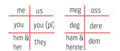 objective pronouns Object Pronouns, Norway, Study Abroad, Learning, Grammar, Mythology, Vikings, English, Spaces