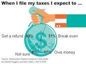 When I file my taxes I expect...