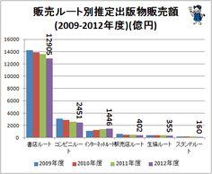 ↑ 販売ルート別推定出版物販売額(2009-2012年度年)(億円)