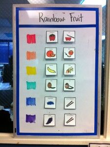 A typical visual for our cooking class. This board shows the order, items, and actions to create a bamboo skewer of fruit in rainbow order.