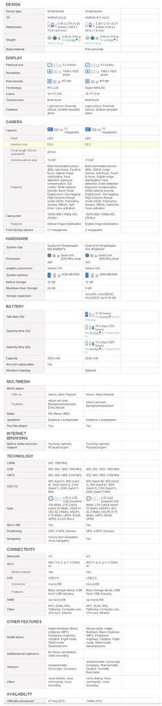 LG G2 vs Samsung Galaxy S4 Configuration