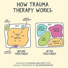 Mental Health Art, Mental And Emotional Health, Mental Health Awareness, Mental Health Treatment, Mental Health Counseling, Counseling Office, Mental Health Resources, Trauma Therapy, Therapy Tools