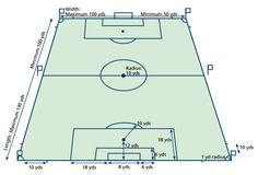 Image result for FIFA soccer field dimensions