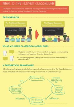 [Infographic]: Flipping the classroom: Changing classroom space into interactive learning area.