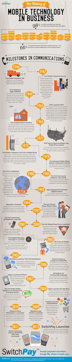 This is a cool infographic from the mobile payment processing company SwitchPay which covers the history of mobile technology and how it has affected business as we know it today.