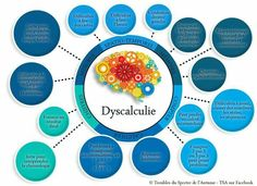 Psychology infographic and charts Dyscalculie Infographic Description Dyscalculie Education Positive, Trouble, Dyslexia, Psychology, Studio, Montessori, Discipline, Maths, Type 3