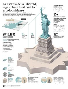 The Statue of Liberty: A Present from France to the People of America – Voices from Russia Historical Architecture, Amazing Architecture, Ancient Architecture, History Facts, World History, Statues, Spanish Posters, Famous Sculptures, American Exceptionalism