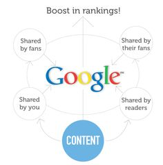Why social media is important to your SEO in 2012 from @VerticalLeap