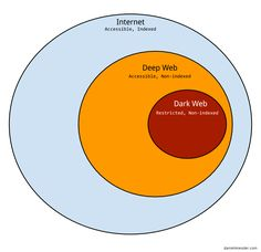"""If you're into computer security at all you may have heard of terms like """"Deep Web"""" and """"Dark Web"""". The terms can be confusing so here are the basics: - **"""