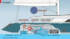 Low-emission luxury yachts are now possible with the latest technology #BoatingTips