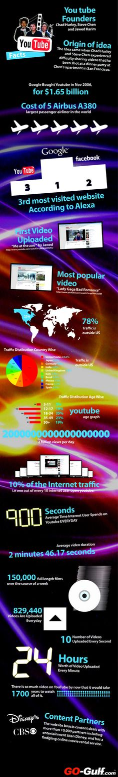 #YouTube #Infography....(repinned by @jagtomas)