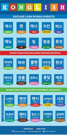 Common Konglish Words