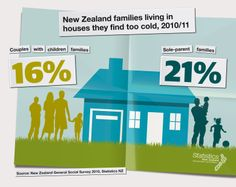 New Zealand families living in houses they find too cold, Published 18 April News Sites, Media Center, Perception, New Zealand, Families, Health Infographics, Parenting, Houses, Cold