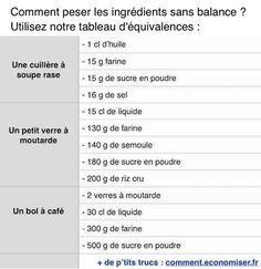 Besoin de peser des ingrédients pour faire une recette ? Mais vous n'avez pas de balance ou de verre doseur à la maison ? Pas de problème, il existe un truc simple pour peser et mesurer sans balance. Découvrez l'astuce ici : http://www.comment-economiser.fr/peser-mesurer-ingredients-sans-balance.html?utm_content=buffer3fa77&utm_medium=social&utm_source=pinterest.com&utm_campaign=buffer