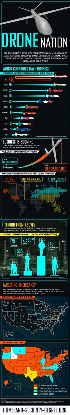 Worldwide Drone Usage : Watch out! A drone might come on you. Drone usage both for military and governmental purposes has surged over the last years. Americans, as expected, are the pioneers in unmanned military vehicles, but several countries are following and projections are that drone spending will double within the... > http://infographicsmania.com/worldwide-drone-usage/?utm_source=Pinterest&utm_medium=ZAKKAS&utm_campaign=SNAP