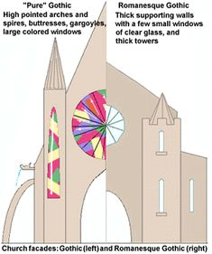romanesque architecture vs gothic - Google Search