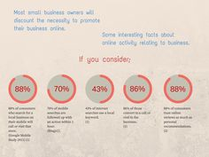 The Importance Of Being Found - Local Internet Presence Services Most small business owners will discount the necessity to promote their business online. Some interesting facts about online search activities relating to local business. #mobile #marketing #LIPServices