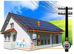 Energia fotovoltaica é uma energia solar renovável. No Brasil é regulada pelo Programa de Geração Distribuída de Energia Elétrica (ProGD) e Resolução Normativa Aneel 482/2012.