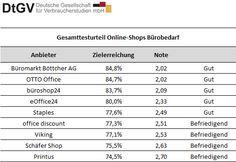Bürobedarf     Büromarkt Böttcher AG – http://www.bueromarkt-ag.de/     büroshop24 – http://www.bueroshop24.de/     eOffice24 – http://www.eoffice24.com/     office discount – http://www.office-discount.de/     OTTO Office – https://www.otto-office.com/de/     Printus – http://www.printus.de/     Schäfer Shop – http://www.schaefer-shop.de/     Staples – http://www.staples.de/     Viking – http://www.viking.de/