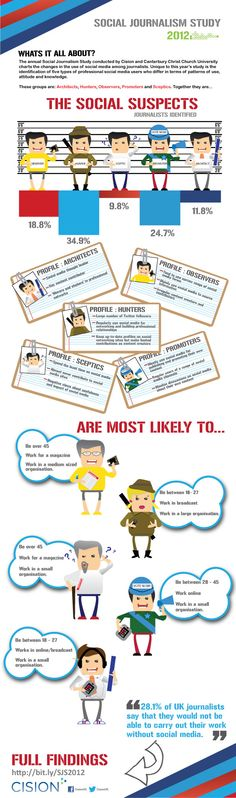 Social Journalism Study 2012
