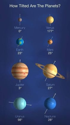 Moons Of Uranus, Cosmos, Axial Tilt, Space And Astronomy, Astronomy Science, Science Fun, Parts Of Speech, Budget Template, Astrophysics