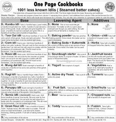 One Page Cookbooks: 1001 Less Known Idlis Cookbook Recipes, Raw Food Recipes, Easy Recipes, Cooking Recipes, Indian Breakfast, Breakfast For Kids, Spice Cafe, Breakfast Platter