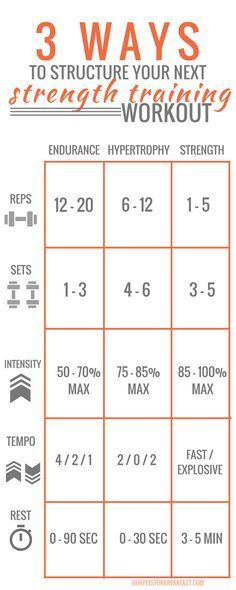 Strength Training Workout: 3 Ways to Structure Your Next One Awesome guide for setting up your personal weight training plan. Reps, sets, intensity, tempo and rest for all your workouts. Fitness Workouts, Strength Training Workouts, Fitness Motivation, Fitness Goals, Muscle Fitness, Fitness Diet, Muscle Mass Workout, Health Fitness, Workout Tips
