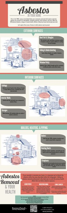 Asbestos in your Home Infographic: a list of locations #asbestos might be found in homes built before 1990. #infographic #asbestosis #mesothelioma #asbestosexposure #toxic