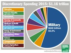 Military Spending is 55.2% of Our Budget  $640 Billion of $1.16 Trillion   #MilitaryIndustrialComplex  #p2 #tcot