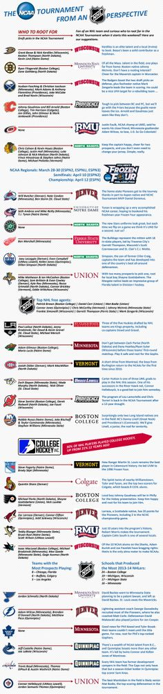 2014 NCAA from an NHL perspective