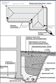 Пристенный дренаж фундамента Landscape Drainage, Concrete Block Walls, Drainage Solutions, French Drain, Home Technology, Detailed Drawings, Built Environment, Civil Engineering, Home Renovation