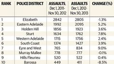 THE PRESENT-  This photo is a data set of the most dangerous suburbs in Adelaide, as it clearly states that Elizabeth is a staggering 2842 assaults in less then a year period. Although, these results are staggering it is a perfect representation that Elizabeth now holds.