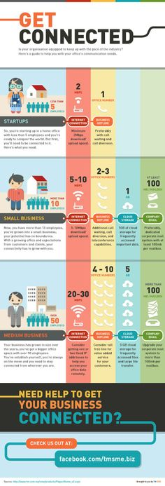 To help inspire small business owners, we've cooked up these fun and engaging infographics as shareable social content for TM SME. Infographic 2: Get Connected