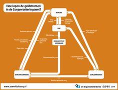 Argumentenfabriek / Geldstromen ZvW