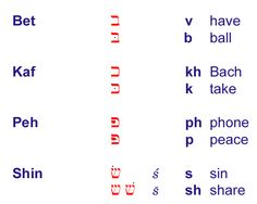 The Hebrew Alphabet adopted from the Imperial Aramaic ...