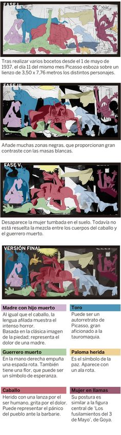 Spanish Culture, Spanish Art, Spanish Lessons, Dora Maar, Spanish Teaching Resources, Spanish Language Learning, Guernica, Spanish Teacher, Spanish Classroom