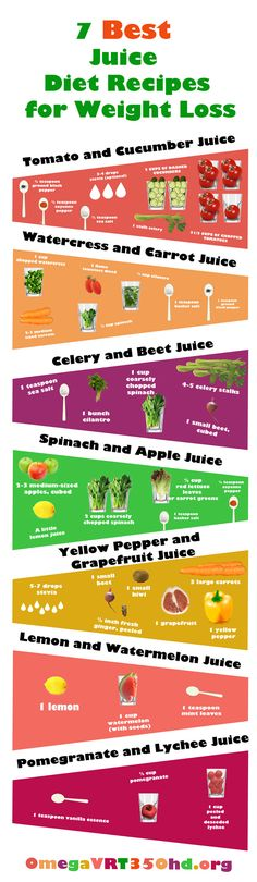 7 Easy and Tasty Juicing Recipes for Weight Loss #infographic #WeightLoss #Health
