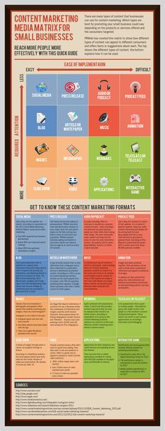 Food infographic The Content Marketing Media Matrix for Small Business - p. Infographic Description The Content Marketing Media Inbound Marketing, Marketing Logo, Marketing Digital, Mundo Marketing, Marketing Trends, Marketing Direct, Content Marketing Strategy, Mobile Marketing, Small Business Marketing