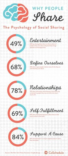 The Psychology of Social Sharing [Infographic] - @RebeccaColeman   Social Media Marketing