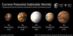 Top 5 Most Habitable Alien Planets