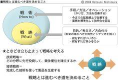いかなる優れた戦術も、戦略には勝てません。「戦略なきは座して死を待つがごとし」ともいいます。日本企業に大量生産・大量販売のビジネスモデルが崩壊した今日、企業各社に経営戦略が不可欠になっています。 経営 Busy At Work, Presentation Design, Self Development, Business Tips, Quotations, It Works, Infographic, Knowledge, Management