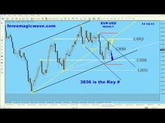 Forex Trading Magic Wave. Foreign exchange currency trading - http://FxTradingGuide.us