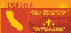 Top 10 states by total installed solar capacity