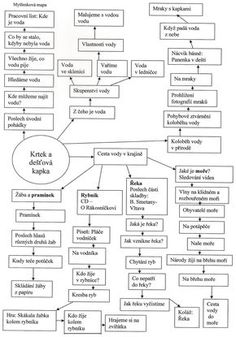 Klikněte k uzavření Montessori, Homeschool, Journal, Activities, How To Plan, Education, Czech Republic, Logo, Games