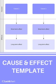 Help students visualize a chain of events with a cause and effect diagram. Give students the tools to succeed with our education templates. Education Templates, Visual Learning, Cause And Effect, Bar Chart, Students, Diagram, Events, Tools, Chain