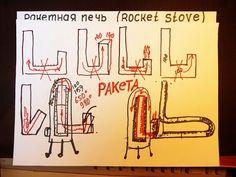 ПРИНЦИП РАБОТЫ РАКЕТНОЙ ПЕЧИ ( ROCKET STOVE ) - YouTube